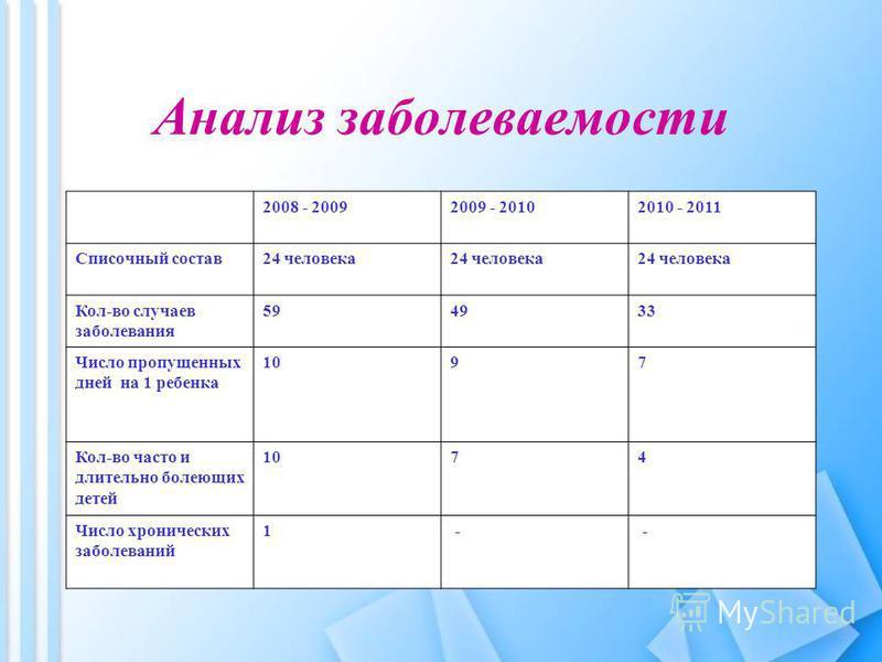 Анализ заболеваемости 2008 - 20092009 - 20102010 - 2011 Списочный состав 24 человека Кол-во случаев заболевания 594933 Число пропущенных дней на 1 ребенка 1097 Кол-во часто и длительно болеющих детей 1074 Число хронических заболеваний 1 - -