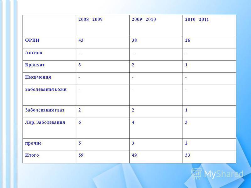 2008 - 20092009 - 20102010 - 2011 ОРВИ433826 Ангина - -- Бронхит 321 Пневмония--- Заболевания кожи--- Заболевания глаз 221 Лор. Заболевания 643 прочие 532 Итого 594933