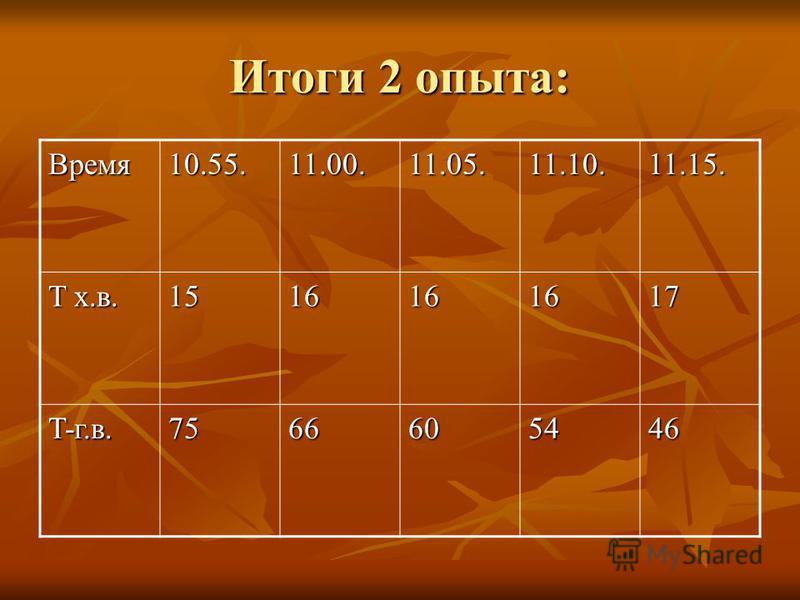 Итоги 2 опыта: Время 10.55.11.00.11.05.11.10.11.15. T х.в. 1516161617 T-г.в. 7566605446