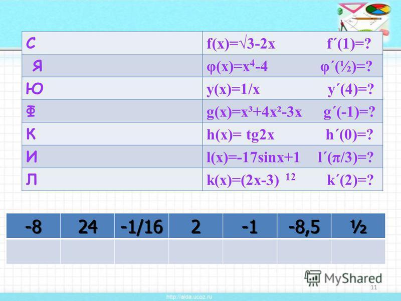 С f(x)=3-2x f´(1)=? Я φ(x)=x 4 -4 φ´(½)=? Ю y(x)=1/x y´(4)=? Ф g(x)=x³+4x²-3x g´(-1)=? К h(x)= tg2x h´(0)=? И l(x)=-17sinx+1 l´(π/3)=? Л k(x)=(2x-3) 12 k´(2)=? 11-824-1/162-8,5½