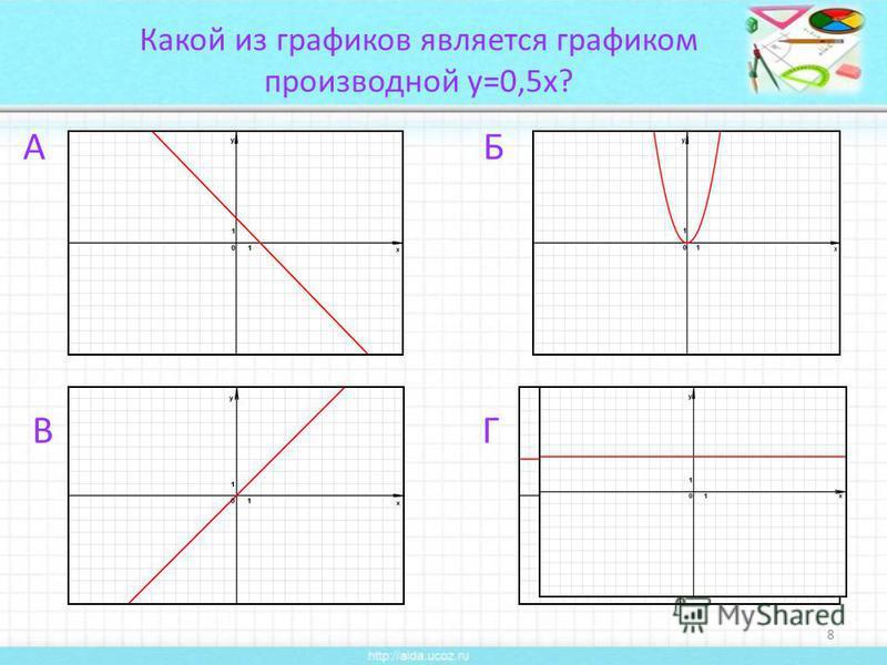 Какой из графиков является графиком производной y=0,5x? А Б В Г 8