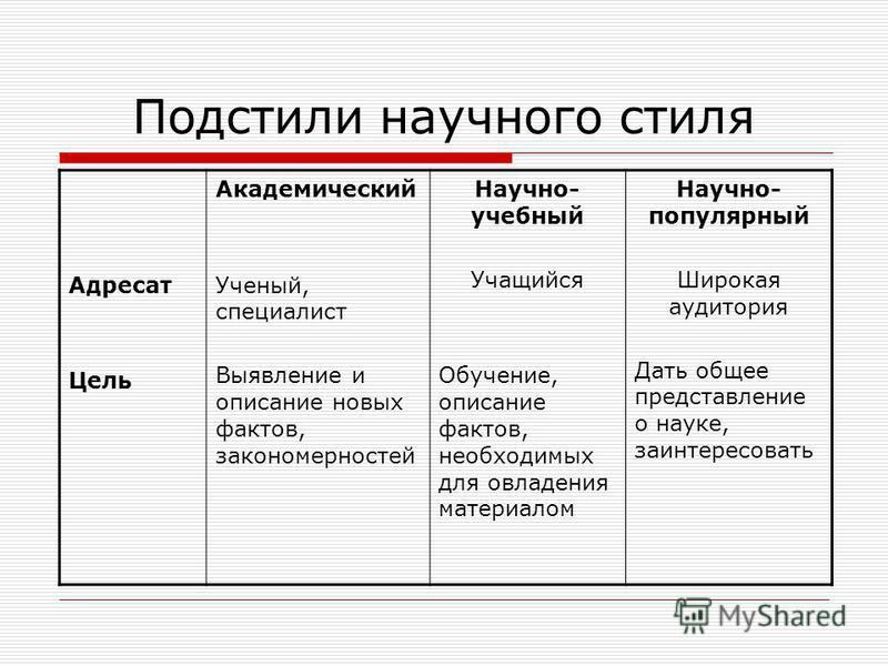 Подстили научного стиля Академический (собственно научный) Научно-учебный Научно-популярный (научно- публицистический)