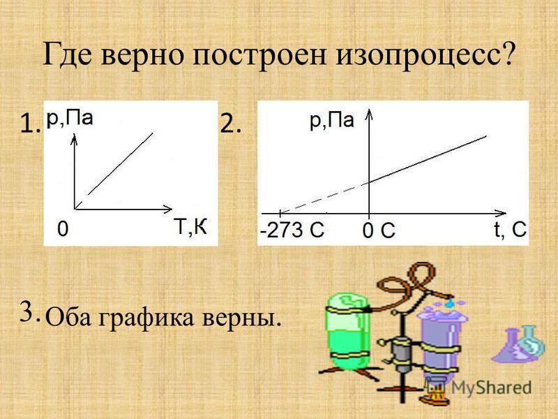 Где верно построен изопроцесс? 1. 3. 2. Оба графика верны.