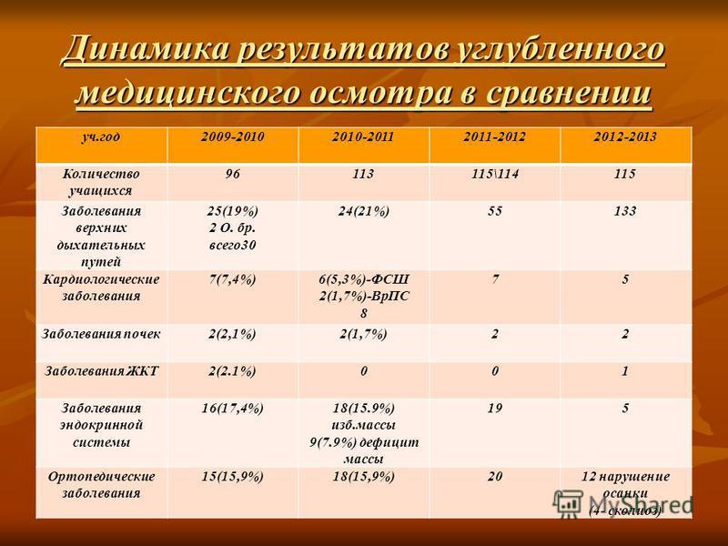 Динамика результатов углубленного медицинского осмотра в сравнении уч.год 2009-20102010-20112011-20122012-2013 Количество учащихся 96113115\114115 Заболевания верхних дыхательных путей 25(19%) 2 О. бр. всего 30 24(21%)55133 Кардиологические заболеван