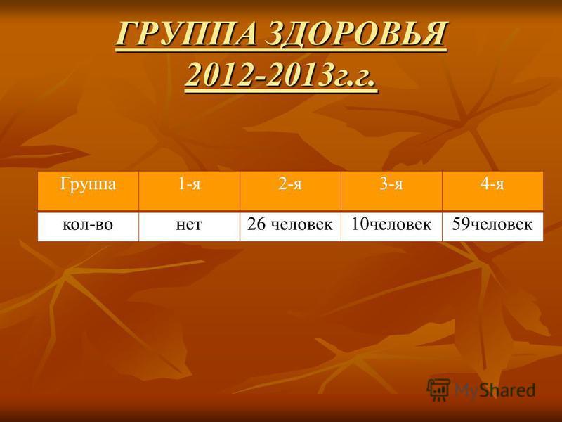 ГРУППА ЗДОРОВЬЯ 2012-2013 г.г. Группа 1-я 2-я 3-я 4-я кол-воняет 26 человек 10 человек 59 человек