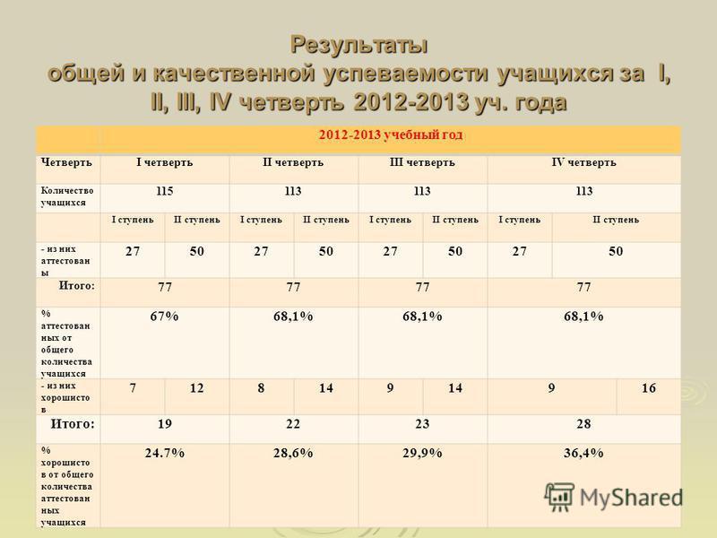Результаты общей и качественной успеваемости учащихся за I, II, III, IV четверть 2012-2013 уч. года 2012-2013 учебный год ЧетвертьI четвертьII четвертьIII четвертьIV четверть Количество учащихся 115113 I ступеньII ступеньI ступеньII ступеньI ступеньI