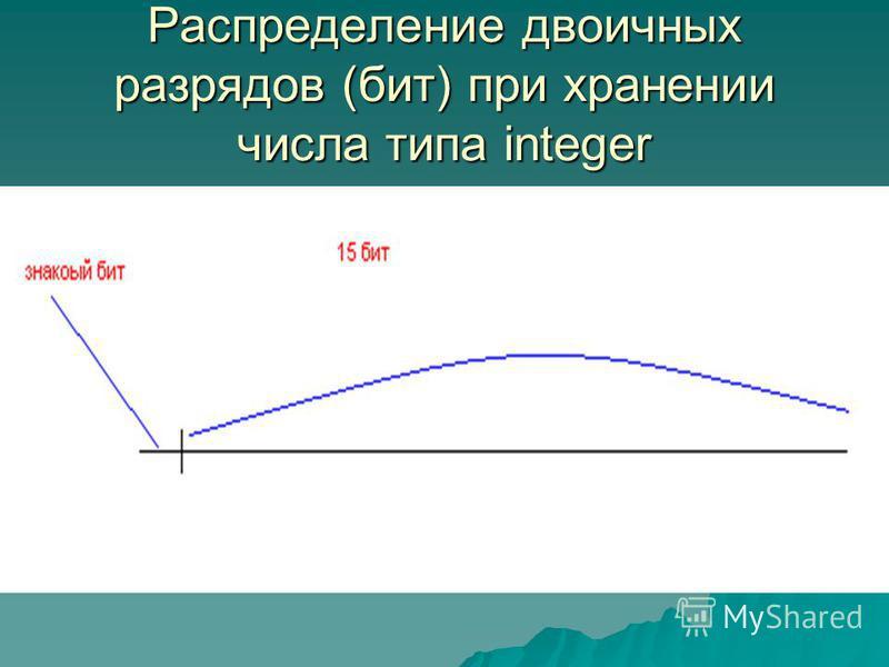 Распределение двоичных разрядов (бит) при хранении числа типа integer