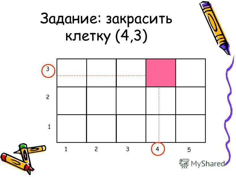Задание: закрасить клетку (4,3) 1234 5 1 2 3