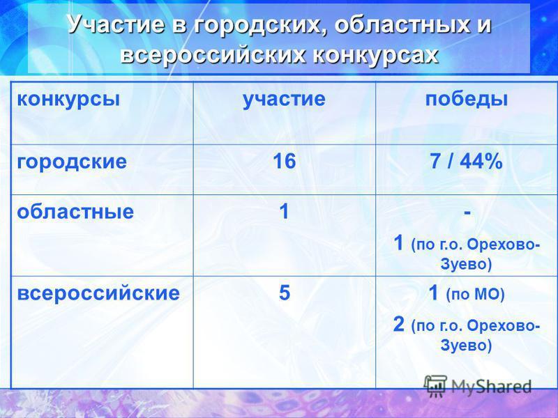 Участие в городских, областных и всероссийских конкурсах конкурсы участие победы городские 167 / 44% областные 1- 1 (по г.о. Орехово- Зуево) всероссийские 51 (по МО) 2 (по г.о. Орехово- Зуево)