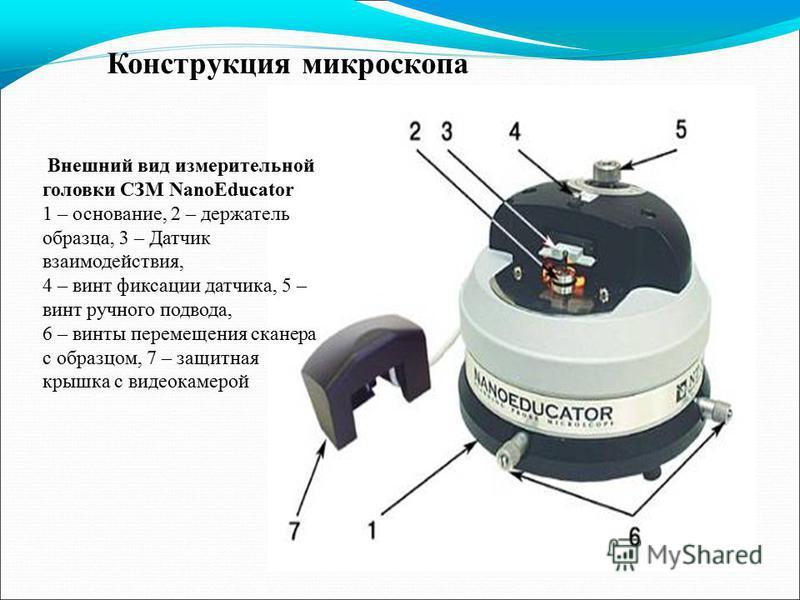 Конструкция микроскопа Внешний вид измерительной головки СЗМ NanoEducator 1 – основание, 2 – держатель образца, 3 – Датчик взаимодействия, 4 – винт фиксации датчика, 5 – винт ручного подвода, 6 – винты перемещения сканера с образцом, 7 – защитная кры