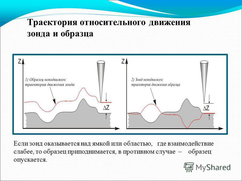 Траектория относительного движения зонда и образца Если зонд оказывается над ямкой или областью, где взаимодействие слабее, то образец приподнимается, в противном случае – образец опускается.
