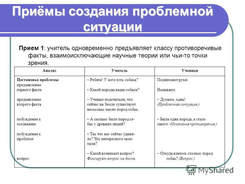 Приёмы создания проблемной ситуации Прием 1: учитель одновременно предъявляет классу противоречивые факты, взаимоисключающие научные теории или чьи-то точки зрения. Анализ УчительУченики Постановка проблемы предъявление первого факта предъявление вто