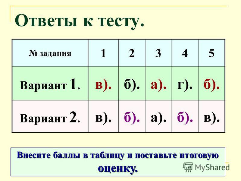 Ответы к тесту. задания 12345 Вариант 1. в).б).а).г).б). Вариант 2. в).б).а).б).в). Внесите баллы в таблицу и поставьте итоговую оценку.