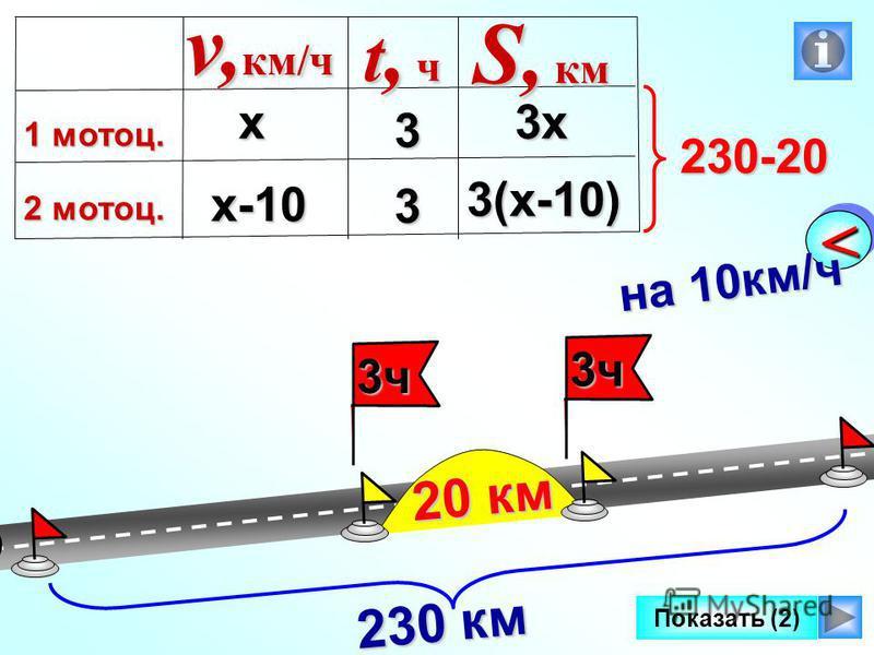 3 ч 3 ч 3 ч 3 ч 3 ч 3 ч 3 ч 3 ч Показать (2) << на 10 км/ч 230 км 20 км х х-10 3 3 v, км/ч 1 мотоц. 2 мотоц. t, чt, чt, чt, ч S, км 3x 3(x-10) 230-20