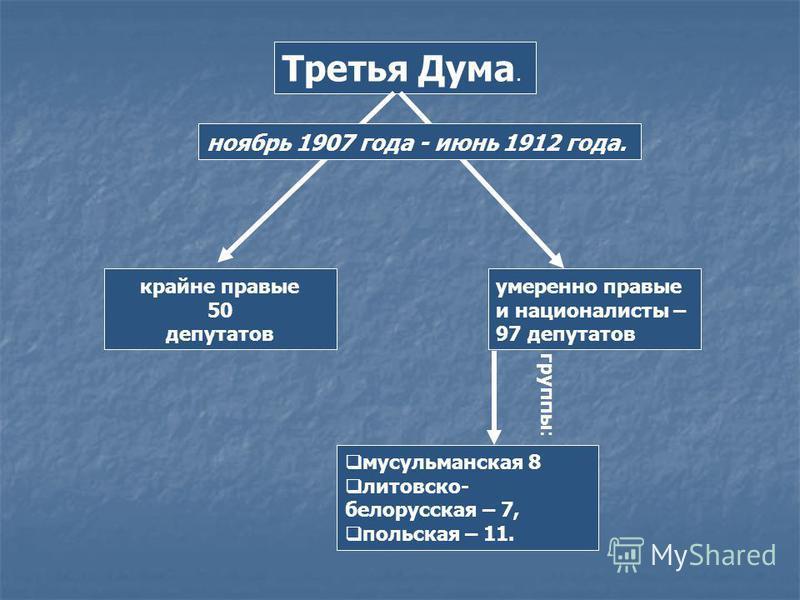 Третья Дума. крайне правые 50 депутатов умеренно правые и националисты – 97 депутатов мусульманская 8 литовско- белорусская – 7, польская – 11. группы: ноябрь 1907 года - июнь 1912 года.