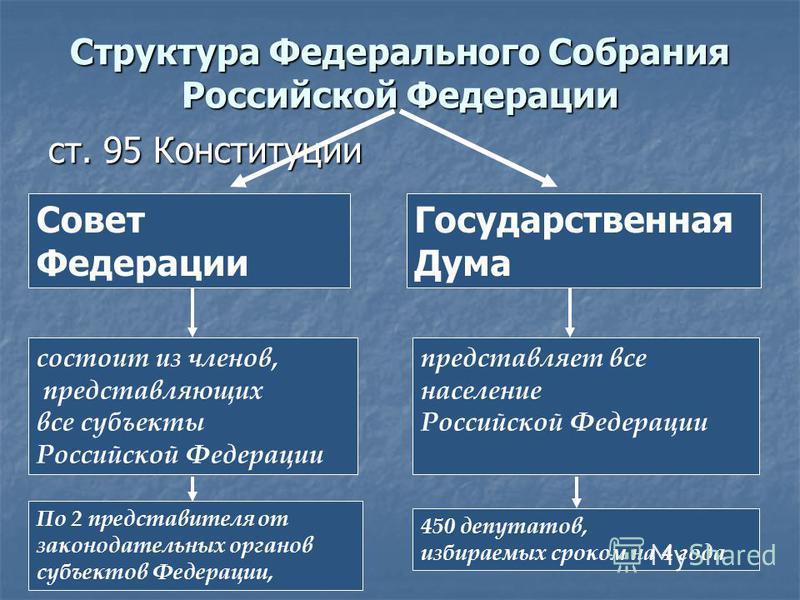 ст. 95 Конституции Структура Федерального Собрания Российской Федерации Совет Федерации Государственная Дума представляет все население Российской Федерации состоит из членов, представляющих все субъекты Российской Федерации 450 депутатов, избираемых