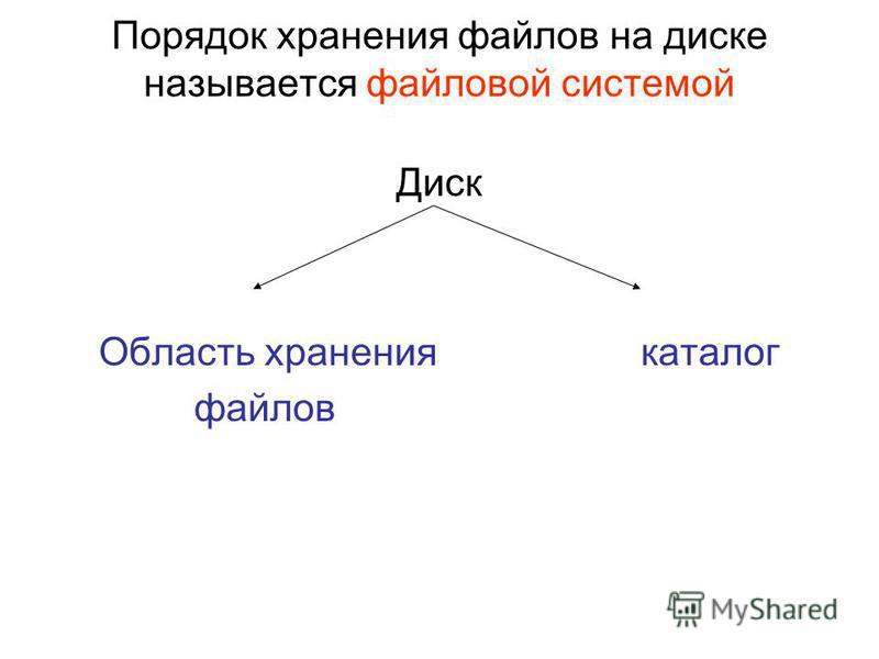Порядок хранения файлов на диске называется файловой системой Диск Область хранения каталог файлов