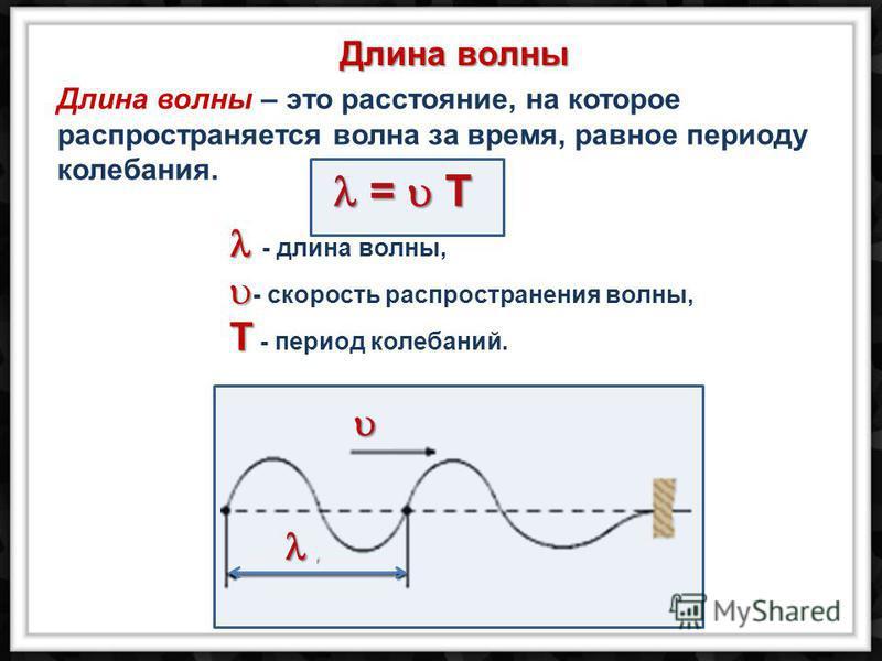 Длина волны – это расстояние, на которое распространяется волна за время, равное периоду колебания. - длина волны, - скорость распространения волны, T T - период колебаний. Длина волны = T = T