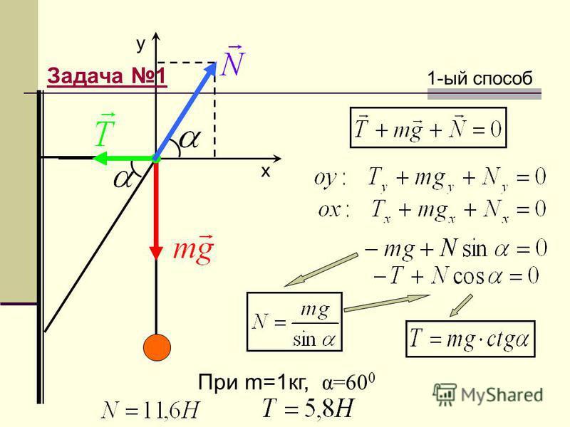 y х 1-ый способ При m=1 кг, α=60 0 Задача 1