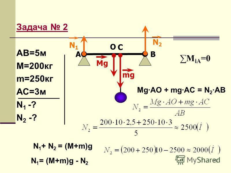 13 Задача 2 АВ=5 м М=200 кг m=250 кг АС=3 м N 1 -? N 2 -? М iA =0 O AB C Mg·AO + mg·AC = N 2 ·AB mg Mg N1N1 N2N2 N 1 + N 2 = (M+m)g N 1 = (M+m)g - N 2