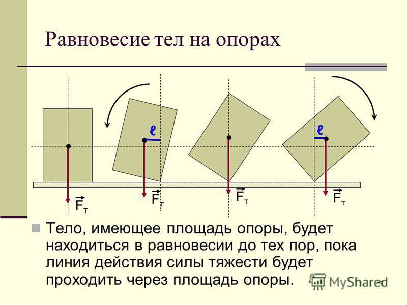 17 Равновесие тел на опорах Тело, имеющее площадь опоры, будет находиться в равновесии до тех пор, пока линия действия силы тяжести будет проходить через площадь опоры. FтFт FтFт FтFт FтFт