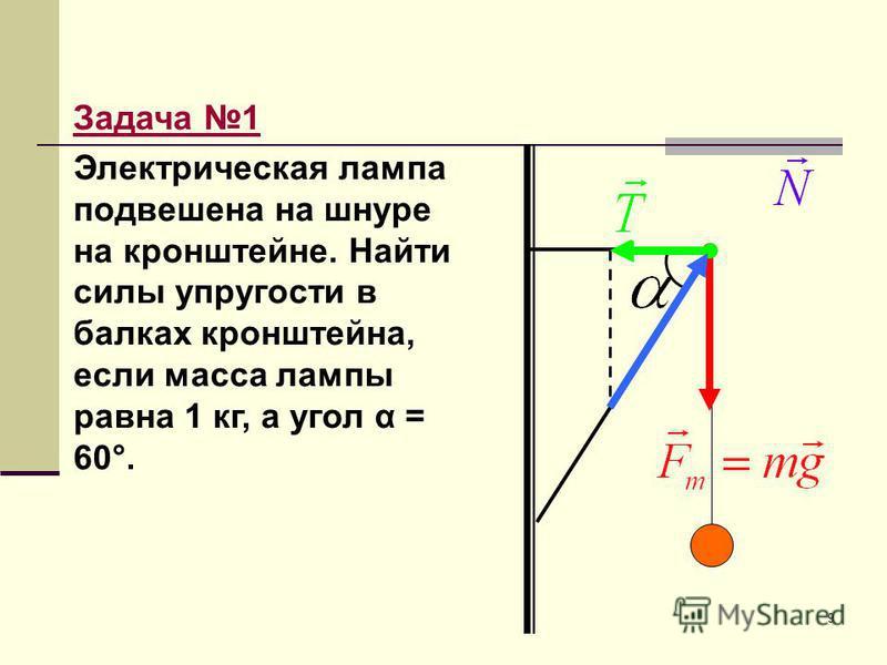 9 Задача 1 Электрическая лампа подвешена на шнуре на кронштейне. Найти силы упругости в балках кронштейна, если масса лампы равна 1 кг, а угол α = 60°.
