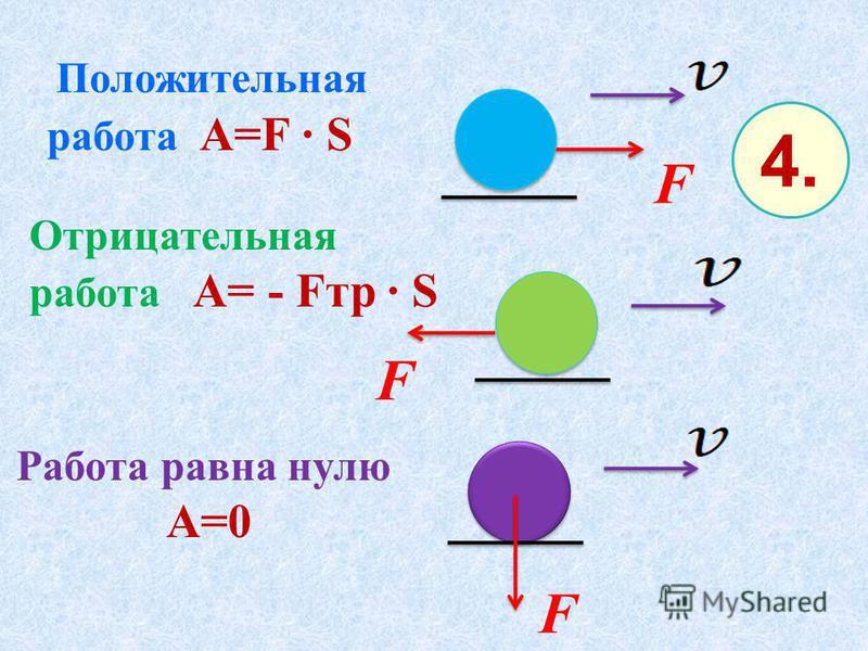 Положительная работа А=F S Отрицательная работа А= - Fтp S F F Работа равна нулю А=0 F 4.