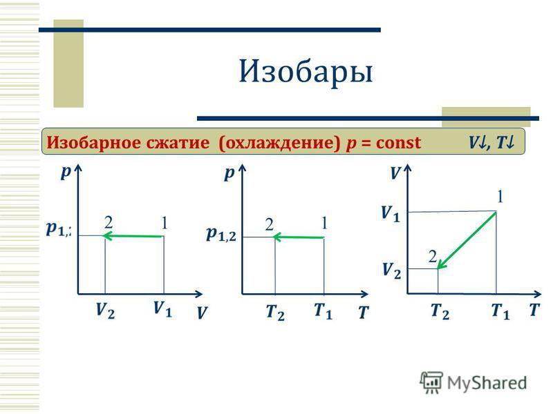 Изобары Изобарное сжатие (охлаждение) p = const p V V, T 2 1 T