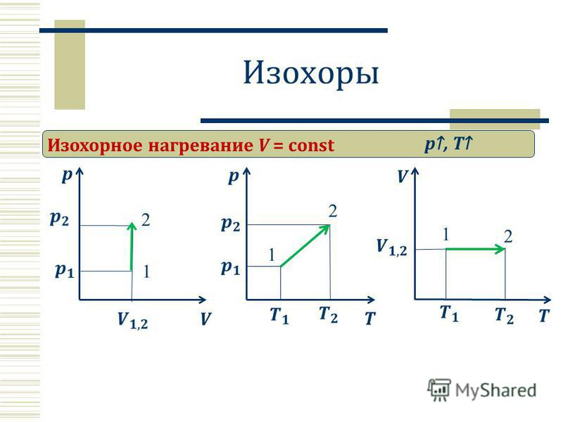 Изохоры Изохорное нагревание V = const p V p, T 1 2 T