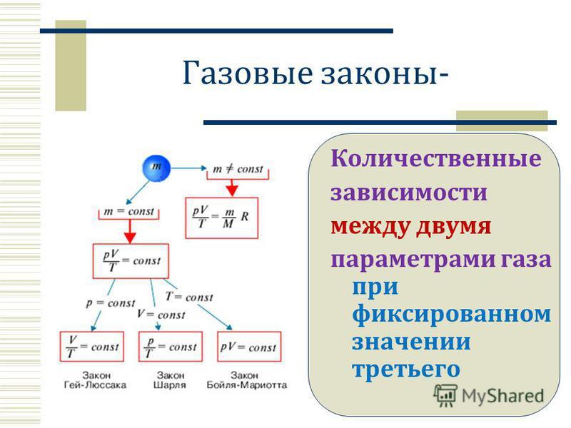 Газовые законы- Количественные зависимости между двумя параметрами газа при фиксированном значении третьего