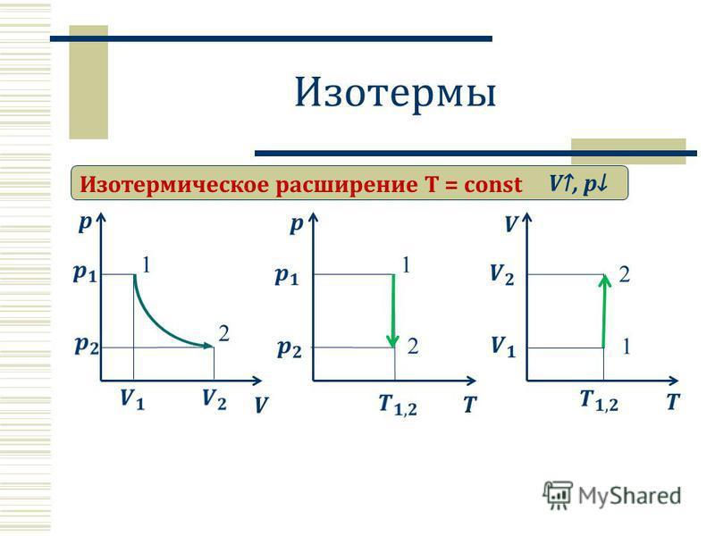Изотермы Изотермическое расширение T = const p V V, p 1 2 T