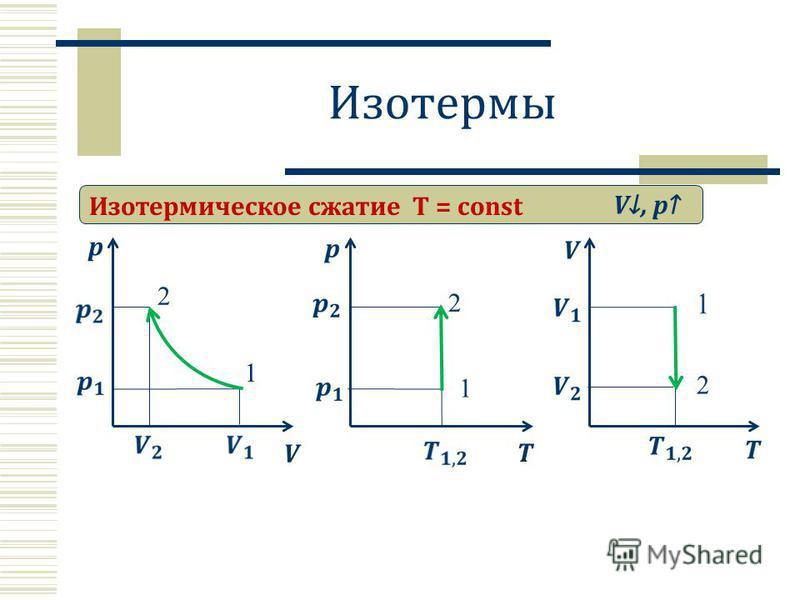 Изотермы Изотермическое сжатие T = const p V V, p 2 1 T