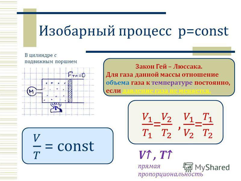 Изобарный процесс p=const Закон Гей – Люссака. Для газа данной массы отношение объема газа к температуре постоянно, если давление газа не меняется. В цилиндре с подвижным поршнем V, T прямая пропорциональность