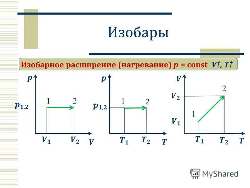 Изобары Изобарное расширение (нагревание) p = const p V V, T 12 T