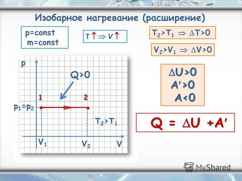 p V V1V1 V2V2 p 1 =p 2 Q>0 T 2T 1 T V T 2 >T 1 T>0 V 2 >V 1 V>0 U>0 A >0 U>0 A >0 A<0 A<0 Q = U +A Q = U +A 12 p=const m=const Изобарное нагревание (расширение)
