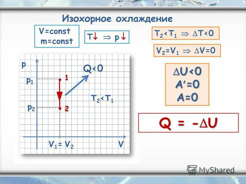 Изохорное охлаждение p V V1= V2 V1= V2 Q0 T 2T 1 T p T 2T 1 T0 V 2 =V 1 V=0 U0 A =0 U0 A =0 A=0 Q = - U 1 V=const m=const 2 p1p1 p2p2