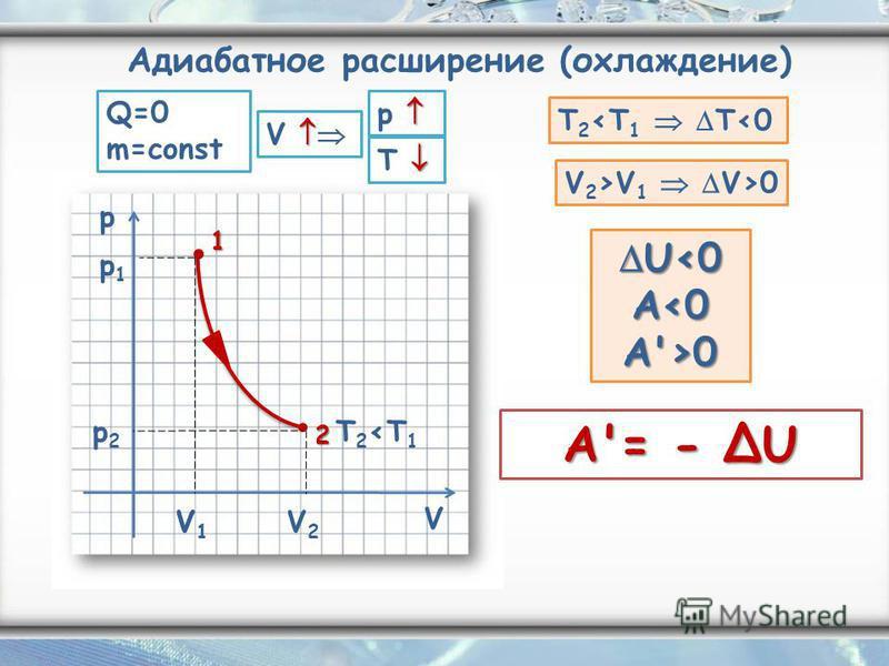 p V V1 V1 T 2 <T 1 T 2 <T 1 T<0 V 2 >V 1 V>0 U<0 U<0 A 0 A'= - U 1 2 p1p1 p2p2 T Адиабатное расширение (охлаждение) V p V1 V1 V2 V2 Q=0 m=const