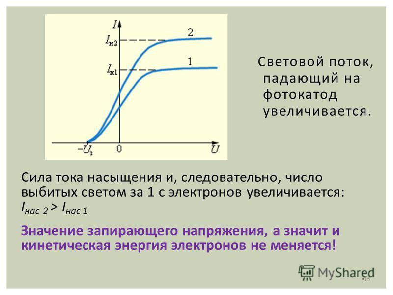 15 Сила тока насыщения и, следовательно, число выбитых светом за 1 с электронов увеличивается: I нас 2 > I нас 1 Значение запирающего напряжения, а значит и кинетическая энергия электронов не меняется! Световой поток, падающий на фотокатод увеличивае