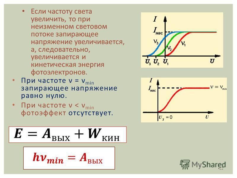 22 При частоте ν = ν min запирающее напряжение равно нулю. При частоте ν < ν min фотоэффект отсутствует. Если частоту света увеличить, то при неизменном световом потоке запирающее напряжение увеличивается, а, следовательно, увеличивается и кинетическ