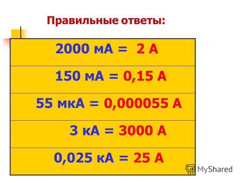 2000 мА = 2 А 150 мА = 0,15 А 55 мкА = 0,000055 А 3 кА = 3000 А 0,025 кА = 25 А Правильные ответы:
