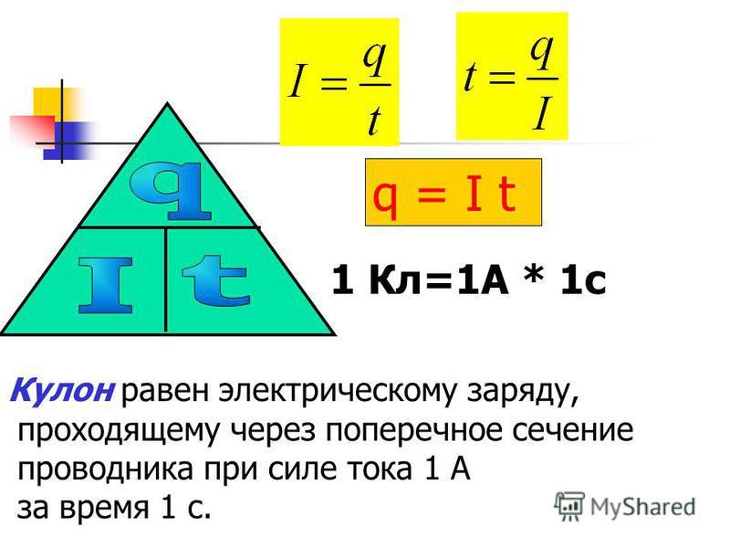 q = I t 1 Кл=1А * 1 с Кулон равен электрическому заряду, проходящему через поперечное сечение проводника при силе тока 1 А за время 1 с.