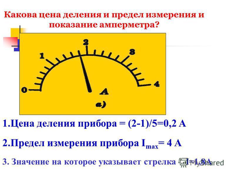 Какова цена деления и предел измерения и показание амперметра? 1. Цена деления прибора = (2-1)/5=0,2 А 2. Предел измерения прибора I max = 4 A 3. Значение на которое указывает стрелка I=1,8А