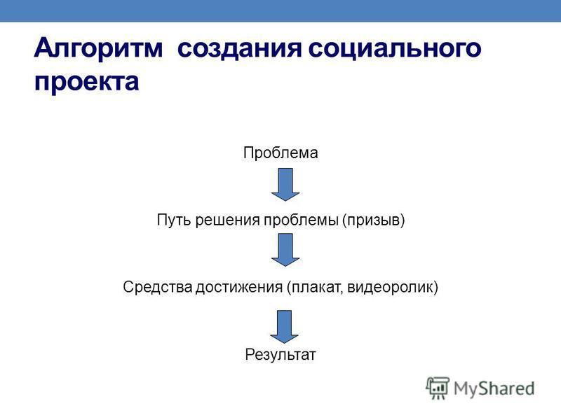 Алгоритм создания социального проекта Проблема Путь решения проблемы (призыв) Средства достижения (плакат, видеоролик) Результат