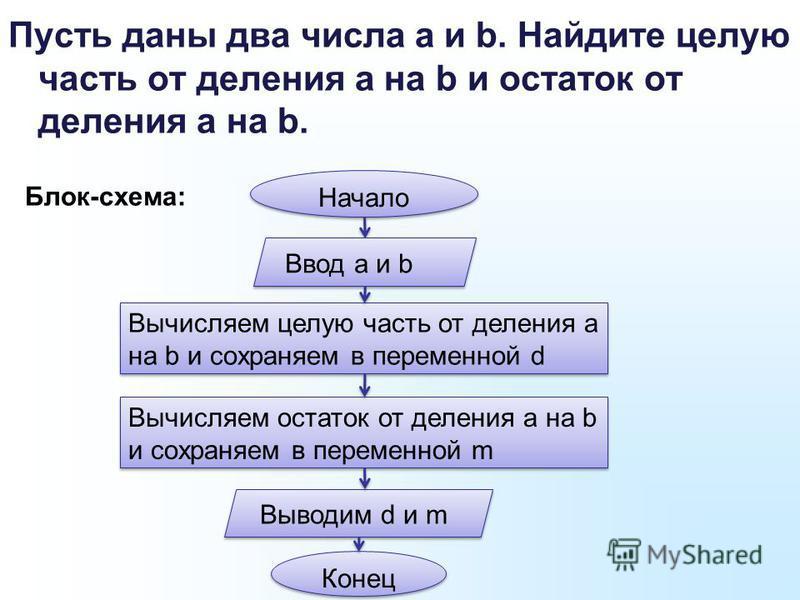 Пусть даны два числа а и b. Найдите целую часть от деления a на b и остаток от деления а на b. Блок-схема: Начало Ввод а и b Вычисляем целую часть от деления а на b и сохраняем в переменной d Вычисляем остаток от деления а на b и сохраняем в переменн
