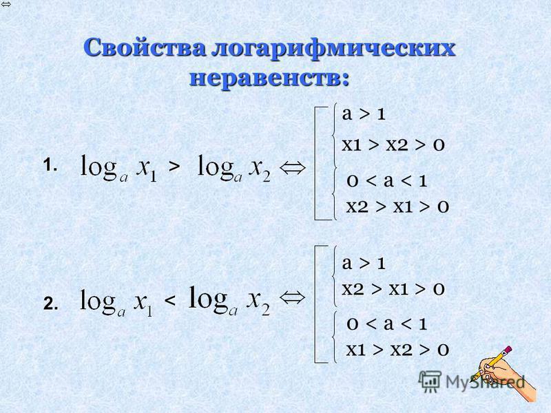 Свойства логарифмических неравенств: a > 1 x1 > x2 > 0 a > 1 x2 > x1 > 0 0 < a < 1 x2 > x1 > 0 0 < a < 1 x1 > x2 > 0 1.1.1.1.> 2. 2. <