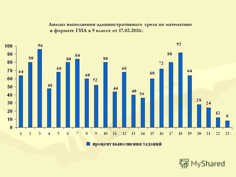 Анализ выполнения административного среза по математике в формате ГИА в 9 классе от 17.02.2011 г.