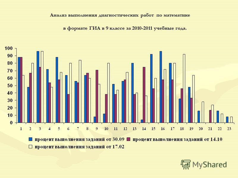 Анализ выполнения диагностических работ по математике в формате ГИА в 9 классе за 2010-2011 учебные года.