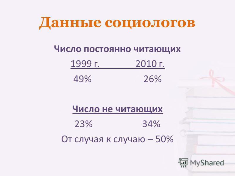 Данные социологов Число постоянно читающих 1999 г. 2010 г. 49% 26% Число не читающих 23% 34% От случая к случаю – 50%