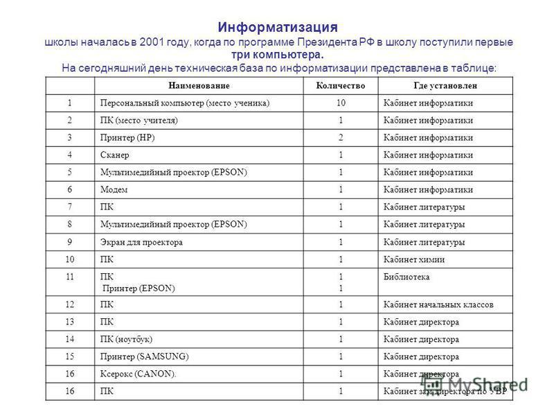 Информатизация школы началась в 2001 году, когда по программе Президента РФ в школу поступили первые три компьютера. На сегодняшний день техническая база по информатизации представлена в таблице: Наименование КоличествоГде установлен 1Персональный ко