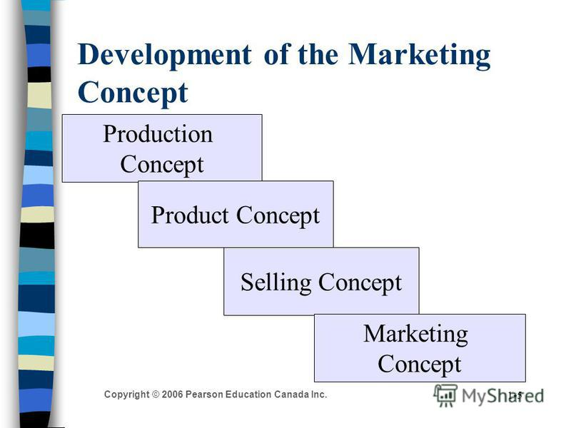 Copyright © 2006 Pearson Education Canada Inc. 1-5 Development of the Marketing Concept Production Concept Selling Concept Product Concept Marketing Concept